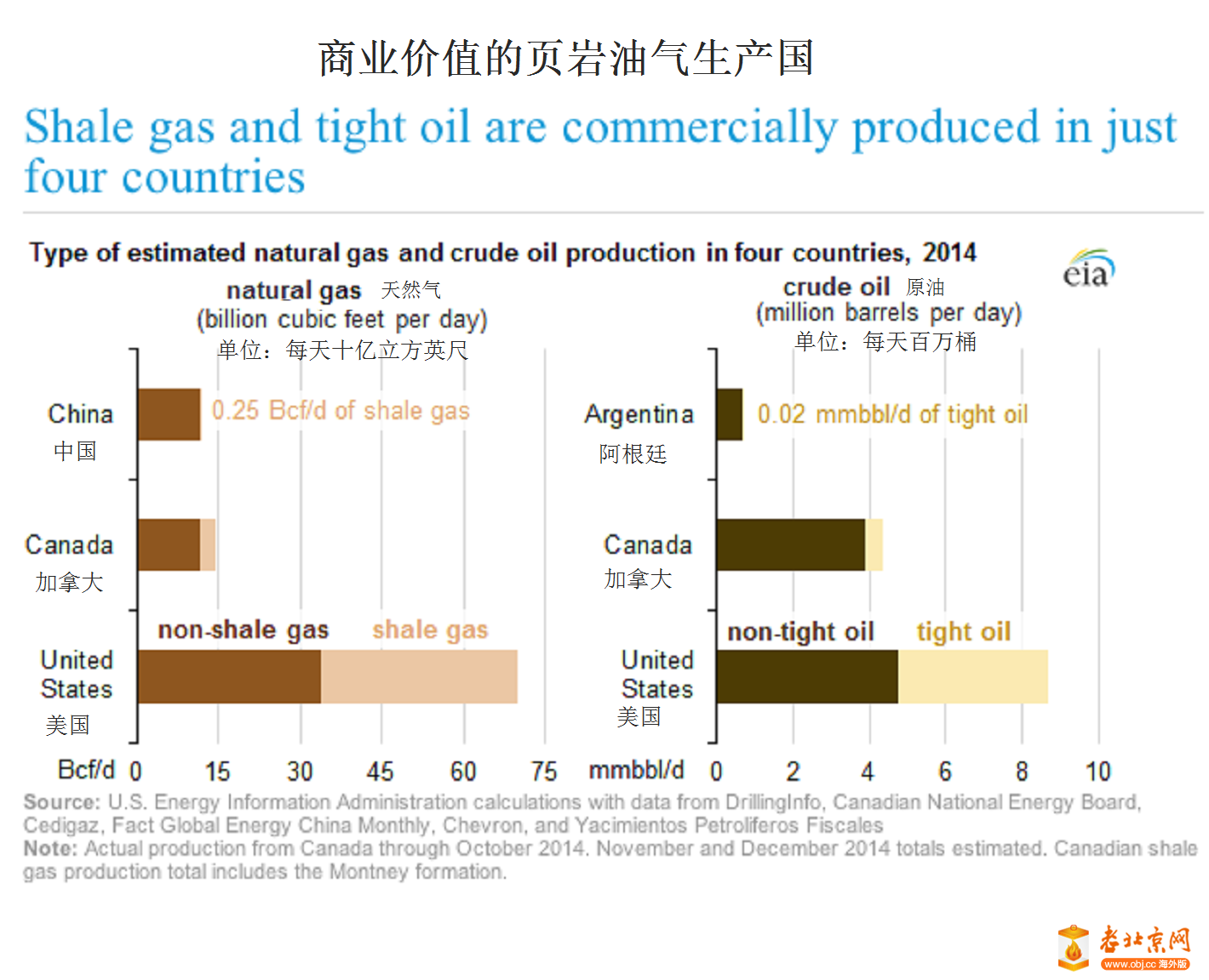 是否中国的页岩气革命将要来临 Is a Chinese Shale Revolution in the Offing?