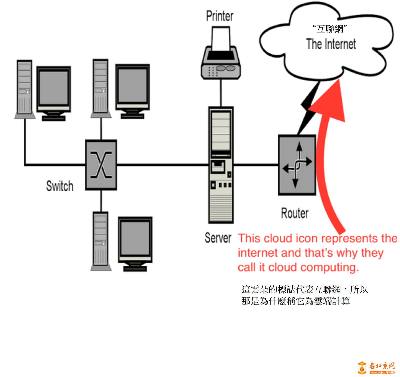 """云端计算""  'cloud computing'"