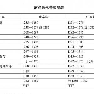 藏传佛教在北京的传入与发展
